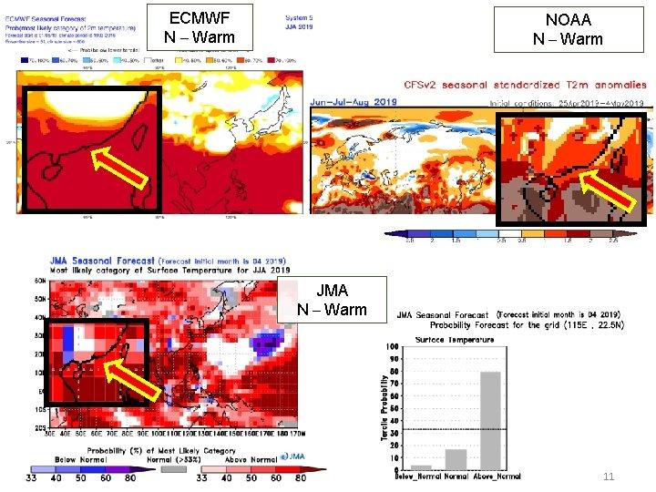ECMWF N – Warm NOAA N – Warm JMA N – Warm 11