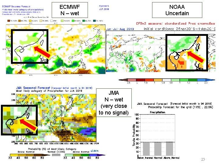 ECMWF N – wet NOAA Uncertain JMA N – wet (very close to no