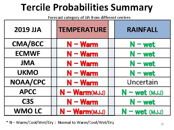 Tercile Probabilities Summary Forecast category of JJA from different centres 2019 JJA   TEMPERATURE