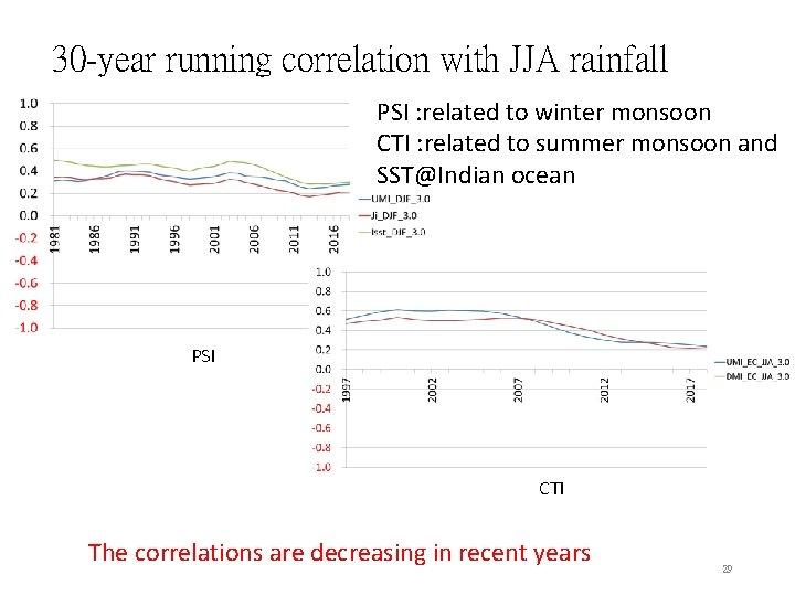 30 -year running correlation with JJA rainfall PSI : related to winter monsoon CTI