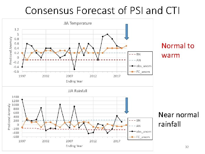 Consensus Forecast of PSI and CTI Normal to warm Near normal rainfall 32