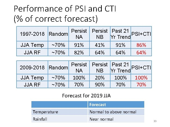 Performance of PSI and CTI (% of correct forecast) 1997 -2018 Random JJA Temp