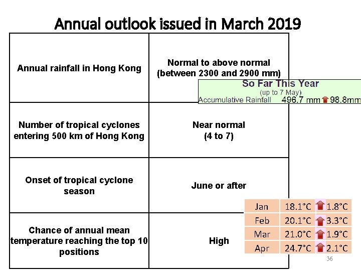 Annual outlook issued in March 2019 Annual rainfall in Hong Kong Normal to above