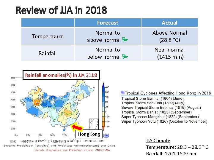 Review of JJA in 2018 Forecast Actual Temperature Normal to above normal Above Normal