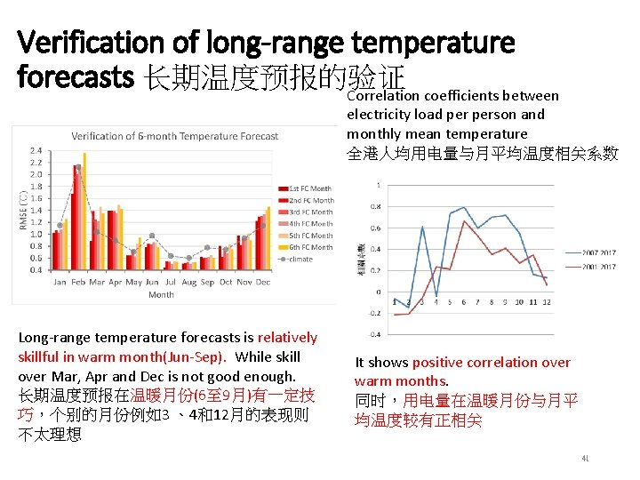 Verification of long-range temperature forecasts 长期温度预报的验证 Correlation coefficients between electricity load person and monthly