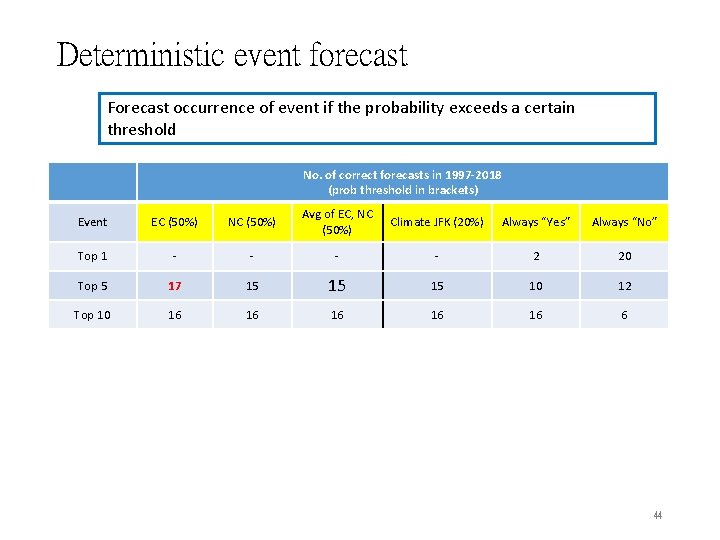 Deterministic event forecast Forecast occurrence of event if the probability exceeds a certain threshold