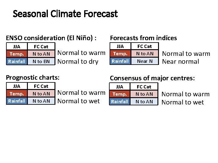 Seasonal Climate Forecast ENSO consideration (El Niño) : JJA Temp. Rainfall FC Cat N