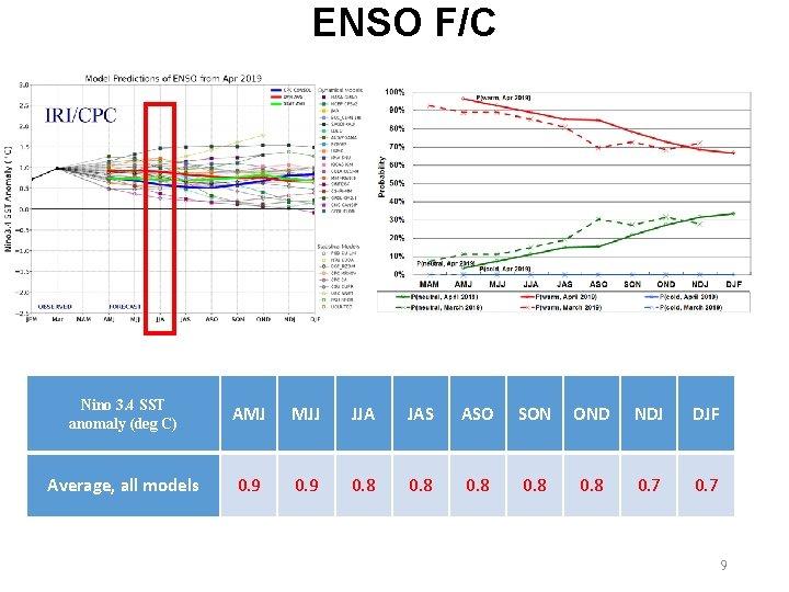 ENSO F/C Nino 3. 4 SST anomaly (deg C) AMJ MJJ JJA JAS ASO