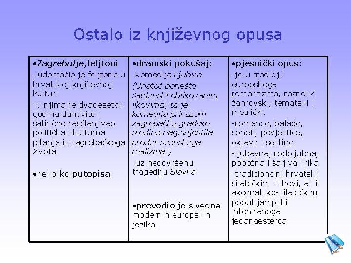 Ostalo iz književnog opusa • Zagrebulje, feljtoni –udomaćio je feljtone u hrvatskoj književnoj kulturi