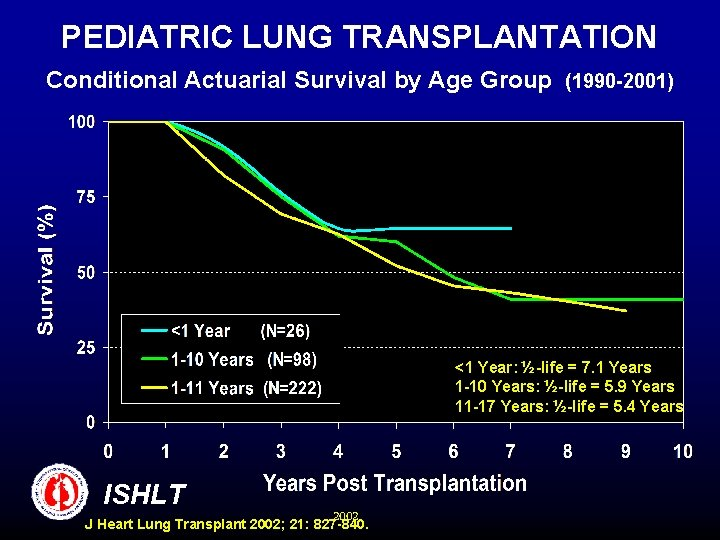 PEDIATRIC LUNG TRANSPLANTATION Conditional Actuarial Survival by Age Group (1990 -2001) <1 Year: ½-life