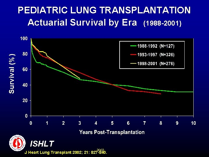 Survival (%) PEDIATRIC LUNG TRANSPLANTATION Actuarial Survival by Era (1988 -2001) ISHLT 2002 J