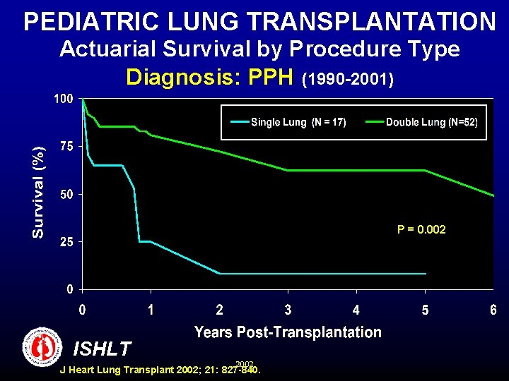 PEDIATRIC LUNG TRANSPLANTATION Actuarial Survival by Procedure Type Diagnosis: PPH (1990 -2001) P =