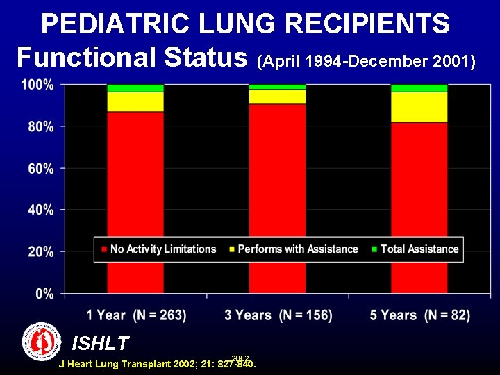 PEDIATRIC LUNG RECIPIENTS Functional Status (April 1994 -December 2001) ISHLT 2002 J Heart Lung
