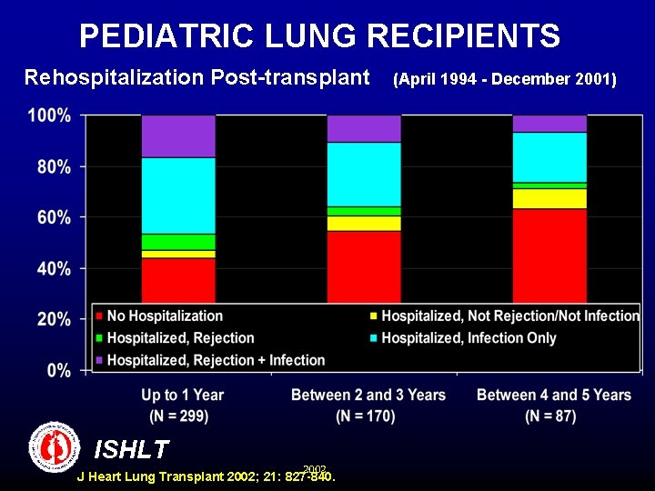 PEDIATRIC LUNG RECIPIENTS Rehospitalization Post-transplant ISHLT 2002 J Heart Lung Transplant 2002; 21: 827
