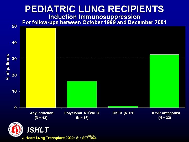 PEDIATRIC LUNG RECIPIENTS Induction Immunosuppression For follow-ups between October 1999 and December 2001 ISHLT