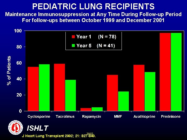 PEDIATRIC LUNG RECIPIENTS Maintenance Immunosuppression at Any Time During Follow-up Period For follow-ups between