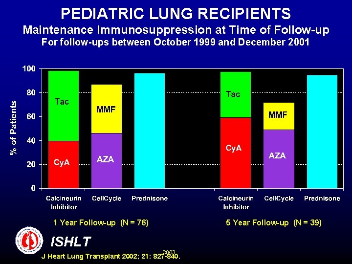 PEDIATRIC LUNG RECIPIENTS Maintenance Immunosuppression at Time of Follow-up For follow-ups between October 1999