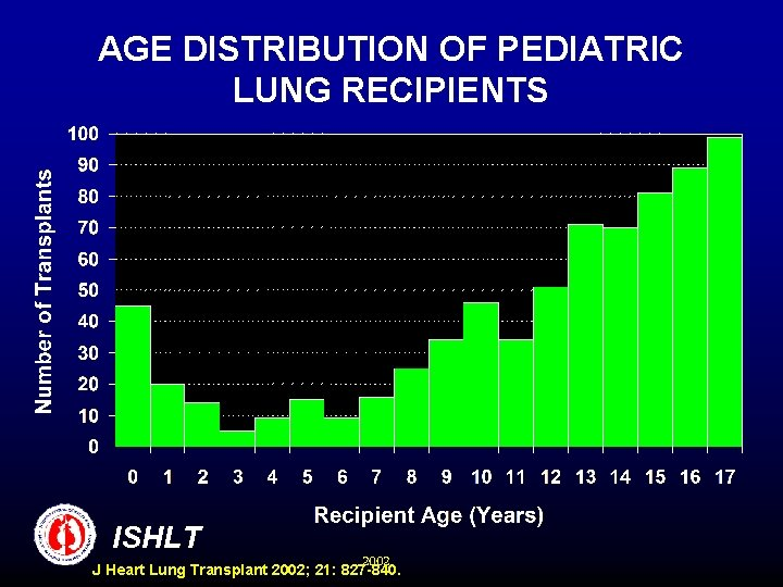 AGE DISTRIBUTION OF PEDIATRIC LUNG RECIPIENTS ISHLT 2002 J Heart Lung Transplant 2002; 21: