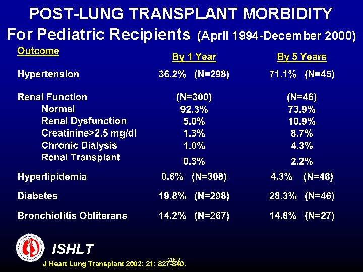 POST-LUNG TRANSPLANT MORBIDITY For Pediatric Recipients (April 1994 -December 2000) ISHLT 2002 J Heart