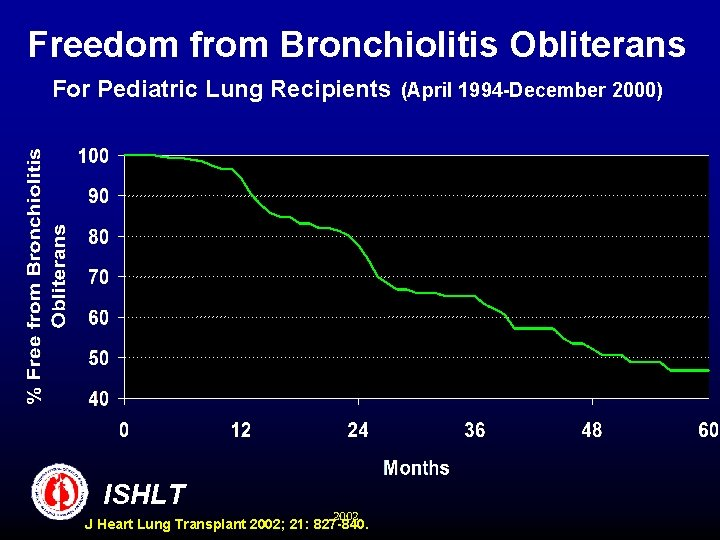 Freedom from Bronchiolitis Obliterans For Pediatric Lung Recipients (April 1994 -December 2000) ISHLT 2002