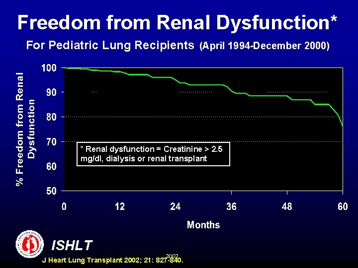 Freedom from Renal Dysfunction* For Pediatric Lung Recipients (April 1994 -December 2000) * Renal
