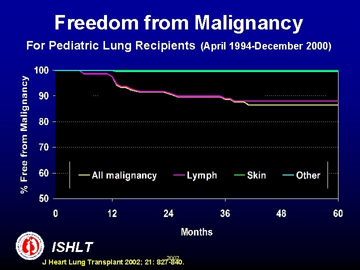 Freedom from Malignancy For Pediatric Lung Recipients (April 1994 -December 2000) ISHLT 2002 J