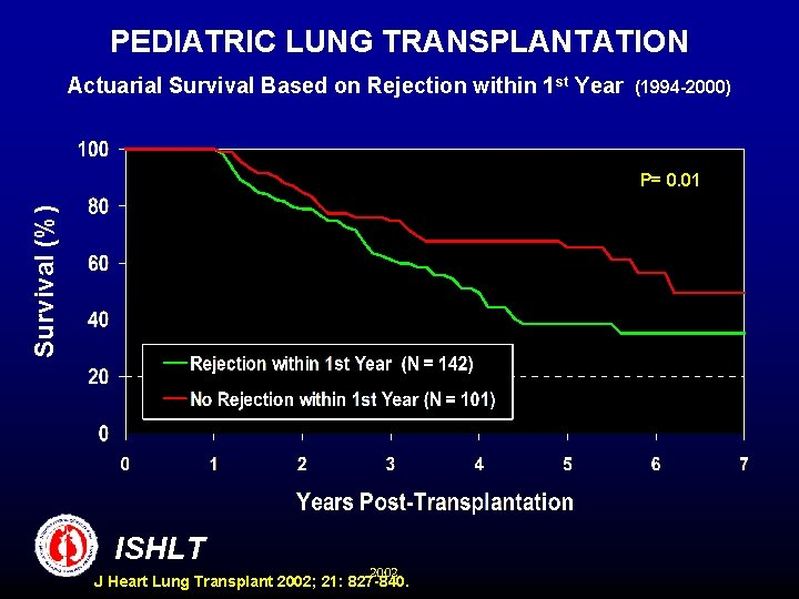 PEDIATRIC LUNG TRANSPLANTATION Actuarial Survival Based on Rejection within 1 st Year (1994 -2000)