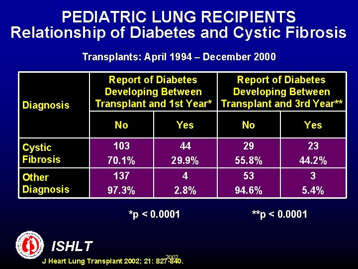 PEDIATRIC LUNG RECIPIENTS Relationship of Diabetes and Cystic Fibrosis Transplants: April 1994 – December