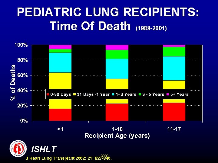 PEDIATRIC LUNG RECIPIENTS: Time Of Death (1988 -2001) ISHLT 2002 J Heart Lung Transplant