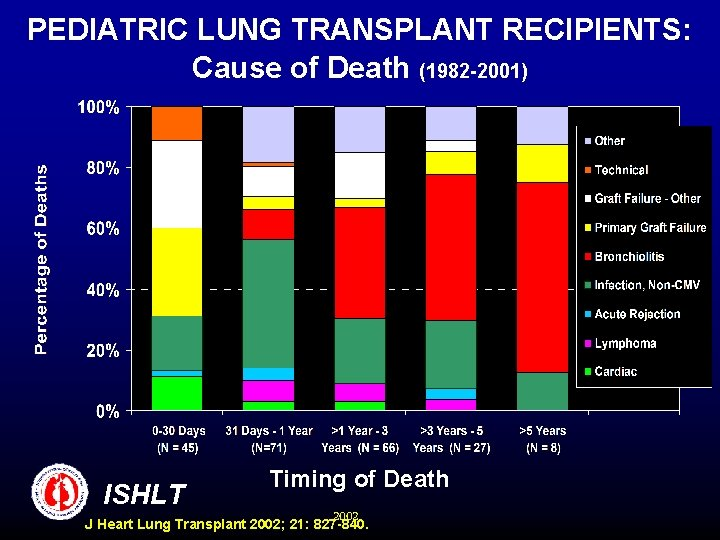 PEDIATRIC LUNG TRANSPLANT RECIPIENTS: Cause of Death (1982 -2001) ISHLT Timing of Death 2002