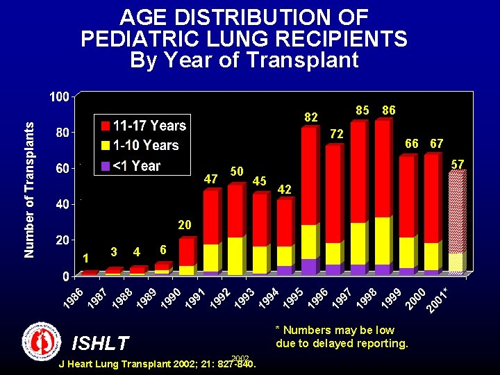 Number of Transplants AGE DISTRIBUTION OF PEDIATRIC LUNG RECIPIENTS By Year of Transplant 85