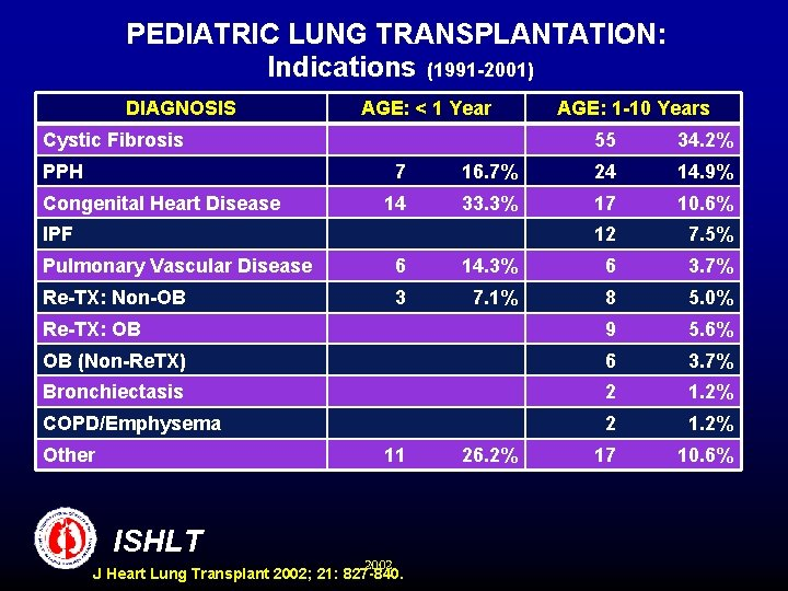 PEDIATRIC LUNG TRANSPLANTATION: Indications (1991 -2001) DIAGNOSIS AGE: < 1 Year Cystic Fibrosis PPH