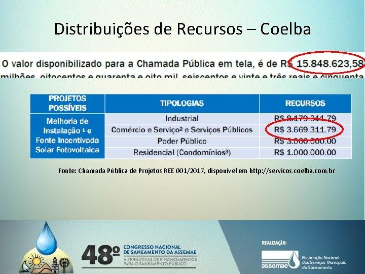 Distribuições de Recursos – Coelba Fonte: Chamada Pública de Projetos REE 001/2017, disponível em