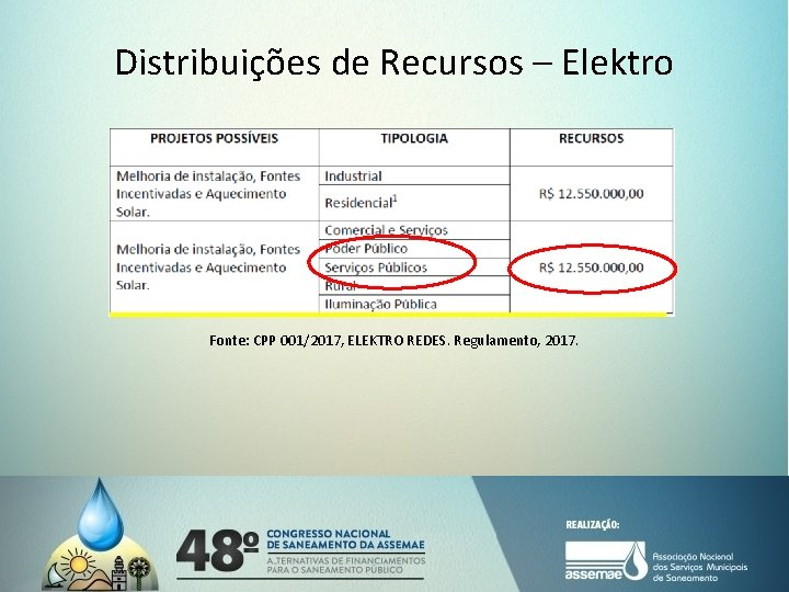 Distribuições de Recursos – Elektro Fonte: CPP 001/2017, ELEKTRO REDES. Regulamento, 2017.