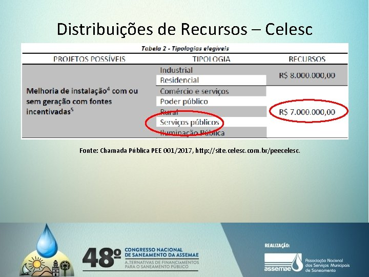 Distribuições de Recursos – Celesc Fonte: Chamada Pública PEE 001/2017, http: //site. celesc. com.