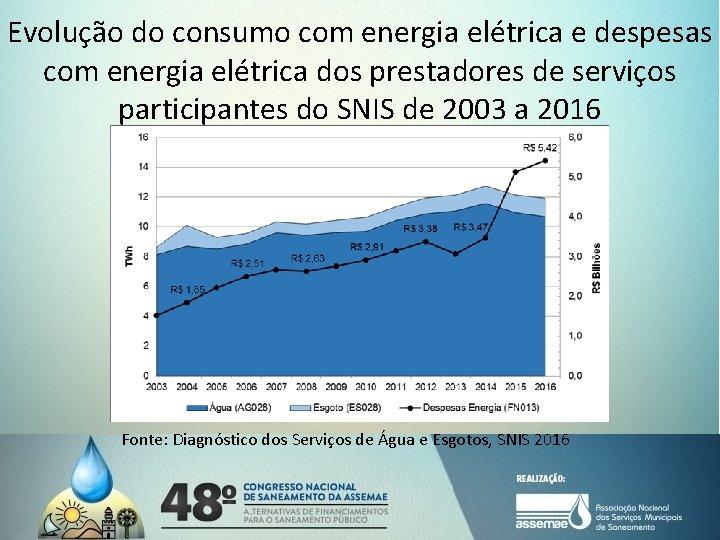 Evolução do consumo com energia elétrica e despesas com energia elétrica dos prestadores de