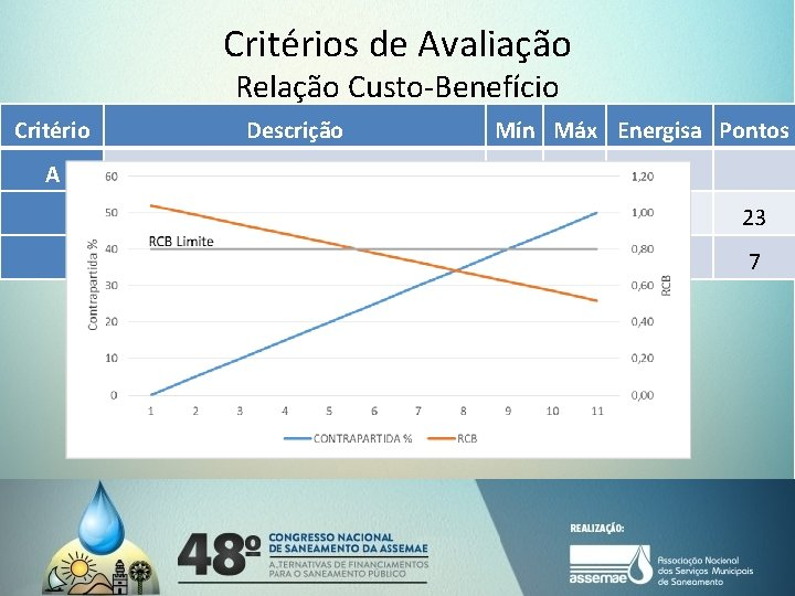 Critérios de Avaliação Relação Custo-Benefício Critério A Descrição Relação custo-benefício Mín Máx Energisa Pontos
