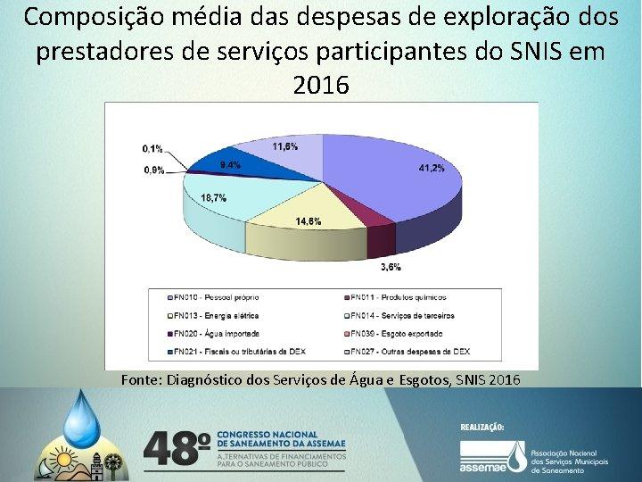 Composição média das despesas de exploração dos prestadores de serviços participantes do SNIS em