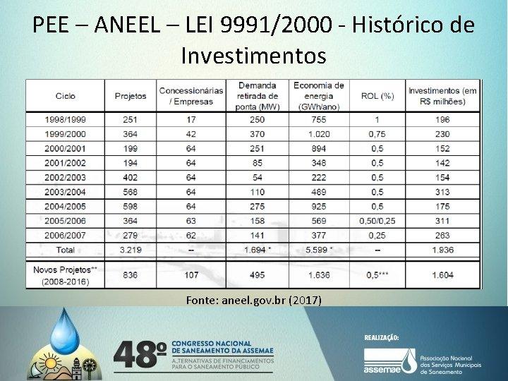 PEE – ANEEL – LEI 9991/2000 - Histórico de Investimentos Fonte: aneel. gov. br