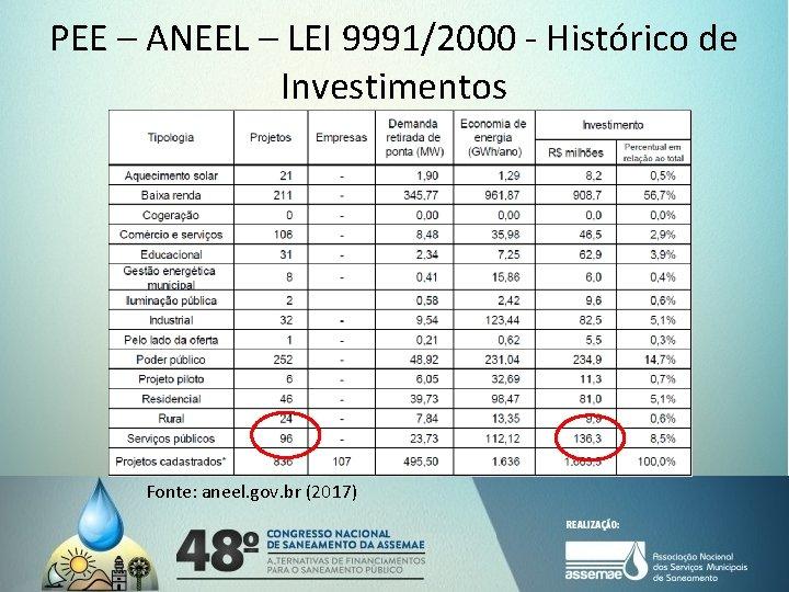 PEE – ANEEL – LEI 9991/2000 - Histórico de Investimentos Fonte: aneel. gov. br,