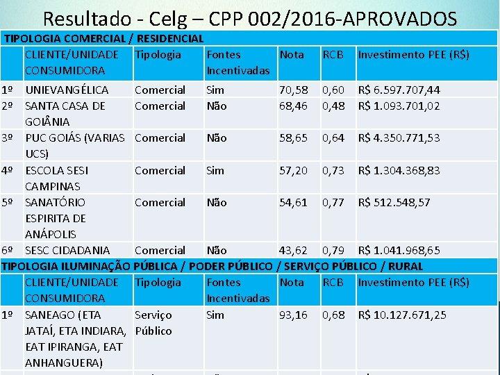 Resultado - Celg – CPP 002/2016 -APROVADOS TIPOLOGIA COMERCIAL / RESIDENCIAL CLIENTE/UNIDADE Tipologia Fontes