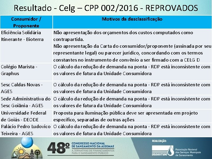 Resultado - Celg – CPP 002/2016 - REPROVADOS Consumidor / Proponente Eficiência Solidária Itinerante