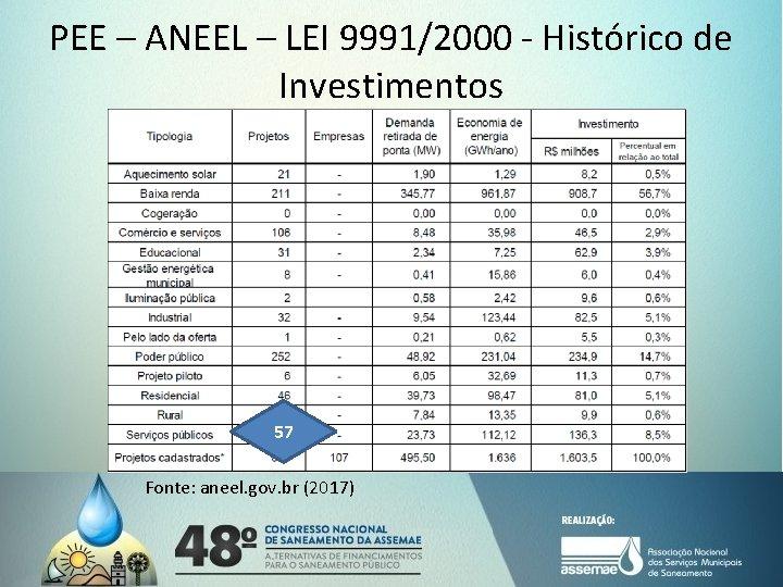 PEE – ANEEL – LEI 9991/2000 - Histórico de Investimentos 57 Fonte: aneel. gov.