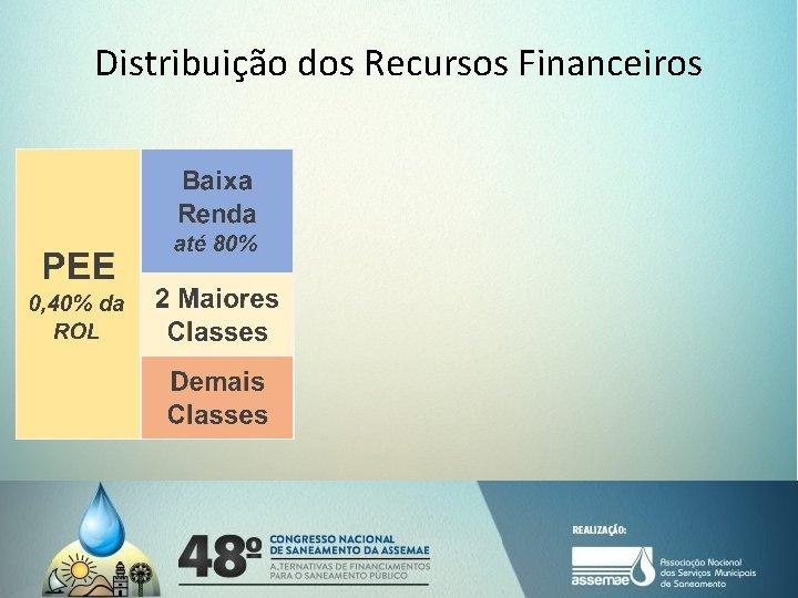 Distribuição dos Recursos Financeiros