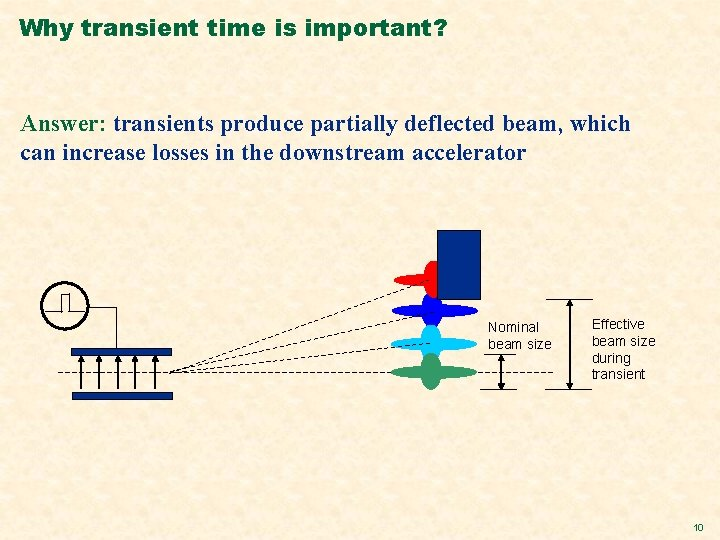Why transient time is important? Answer: transients produce partially deflected beam, which can increase