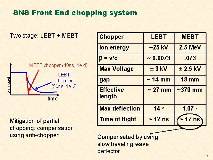 SNS Front End chopping system Two stage: LEBT + MEBT Chopper LEBT MEBT Ion