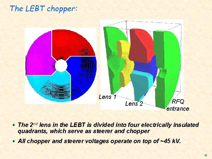 The LEBT chopper: Lens 1 Lens 2 RFQ entrance · The 2 nd lens