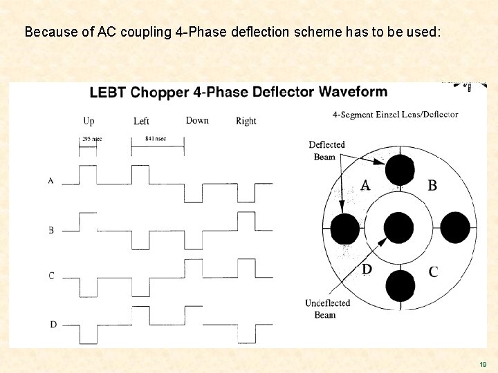 Because of AC coupling 4 -Phase deflection scheme has to be used: 19