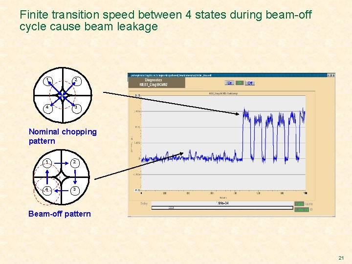 Finite transition speed between 4 states during beam-off cycle cause beam leakage 1 2