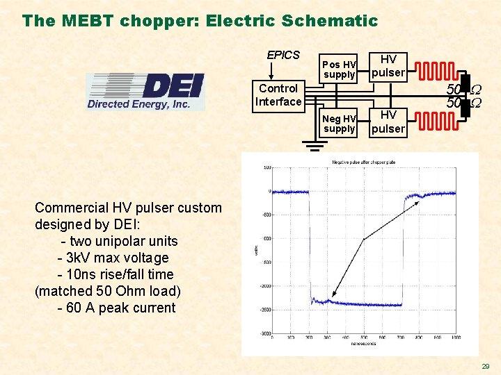The MEBT chopper: Electric Schematic EPICS Pos HV supply HV pulser Neg HV supply